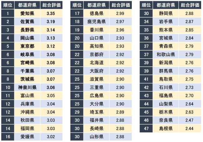 企業口コミサイト「キャリコネ」、「女性社員が働きやすい都道府県ランキング」発表