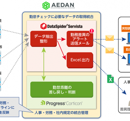 RPA「AEDAN」、労務管理部門向け業務自動化ソリューションの提供を開始