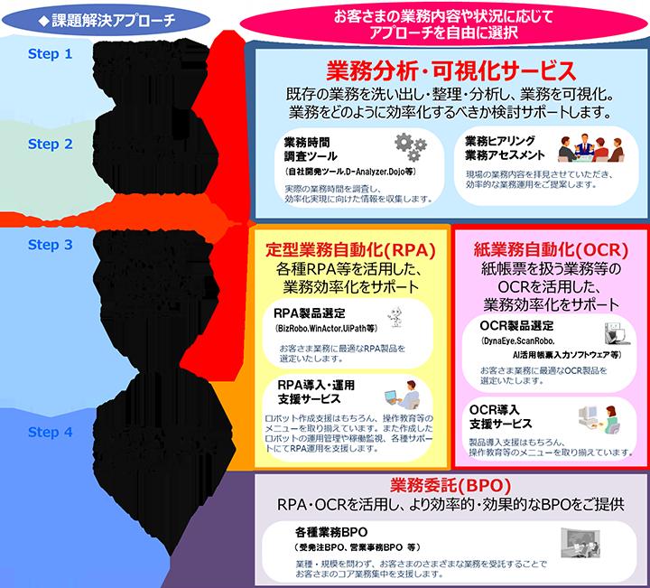 日立システムズ、働き方改革をワンストップで支援「業務効率化支援サービス」販売
