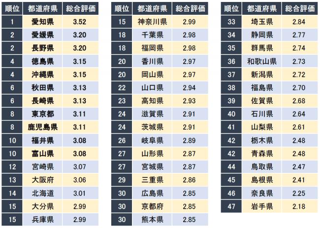 2位は愛媛、1位は?「キャリコネ」、「20代が働きやすい都道府県ランキング」発表