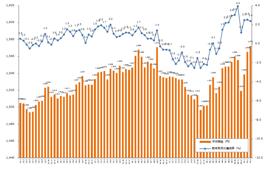 時給、引き上げ傾向。「エン派遣」、2019年3月度の派遣平均時給を発表