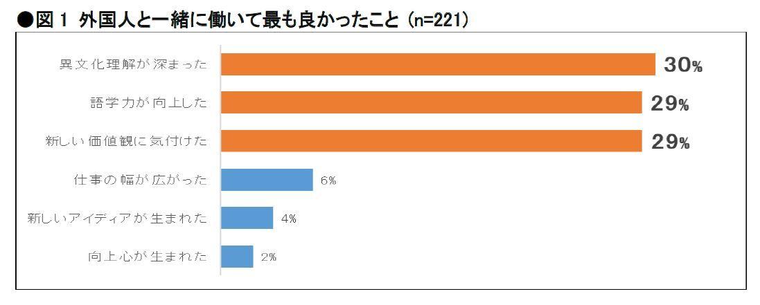 「価値観が違った」、46%。Daijob.comの「外国人と働くことに関するアンケート調査」