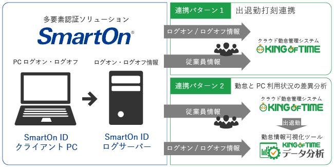勤怠管理「KING OF TIME」、二要素認証「SmartOn ID」と2019年9月より連携
