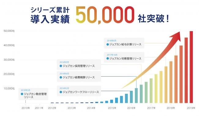バックオフィス支援システム「ジョブカン」、シリーズ累計導入社数が50000社を突破