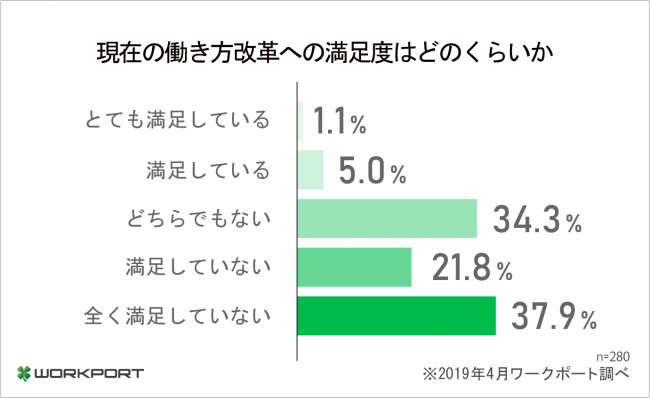 「とても満足している」、1.1%。ワークポート「働き方改革開始後の変化」調査