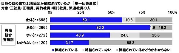 「締結されているかどうかわからない」30.1%。連合、「36協定」の実態などを調査