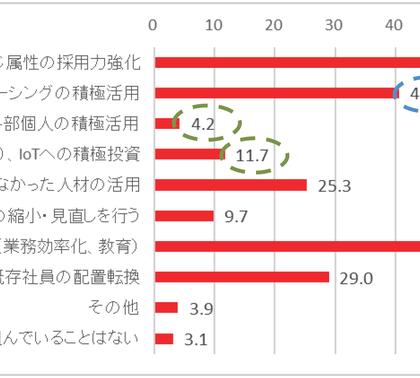 「改革」成否の分かれ目。山田コンサル「中堅・中小企業の経営実態調査」
