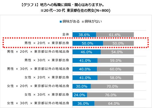 都内在住男性は、2人に1人が「興味がある」。「doda」、「地方への転職」調査