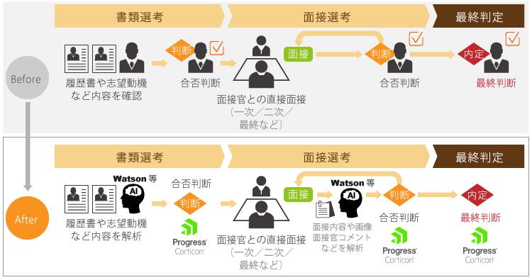 アイアクトとアシスト、人事部門向け採用業務の自動化ソリューション推進で協業