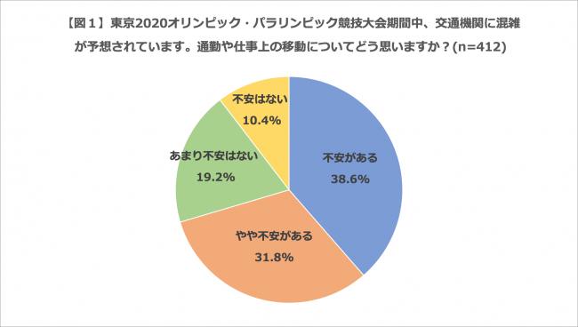 「本音では休みたい」、7割。サイボウズ、2020東京五輪期間中の「働き方」調査