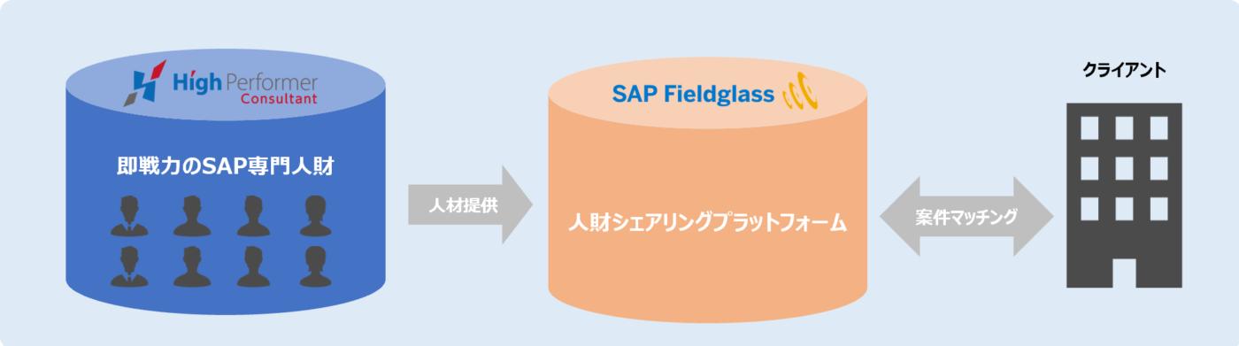 INTLOOP「ハイパフォーマー」、SAP専門人財を「SAP Fieldglass」に紹介