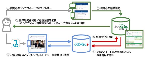 初期選考コストを削減。「ジョブスイート」、動画面接システム「JobReco」と連携