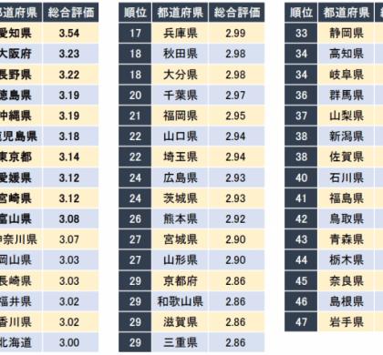 企業口コミサイト「キャリコネ」、「男性社員が働きやすい都道府県ランキング」発表