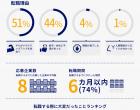 92%が転職を肯定。YOLO JAPAN、在留外国人の転職調査を実施