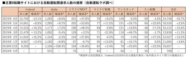 自動運転ラボ、2019年6月末時点の自動運転関連求人数を調査