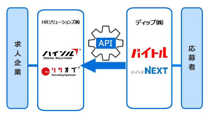 採用業務支援システム「リクオプ」「ハイソル」、「バイトル」とAPI連携を開始