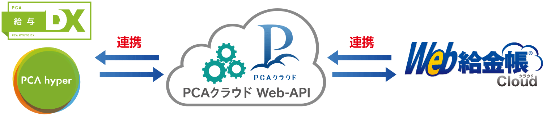「PCA給与クラウド」と「Web給金帳Cloud」、11月にWeb API連携を開始