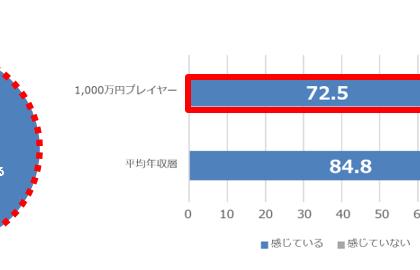 1000万円プレイヤーの「定年後の不安」。パーソルキャリア「iX」調査