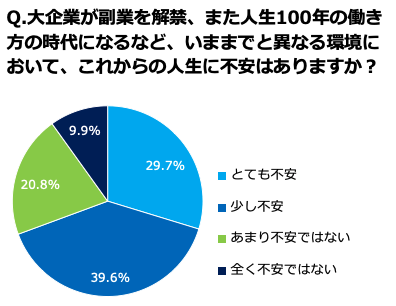 これからの人生に不安がある人、69.3%。1st Penguinの「キャリア」調査