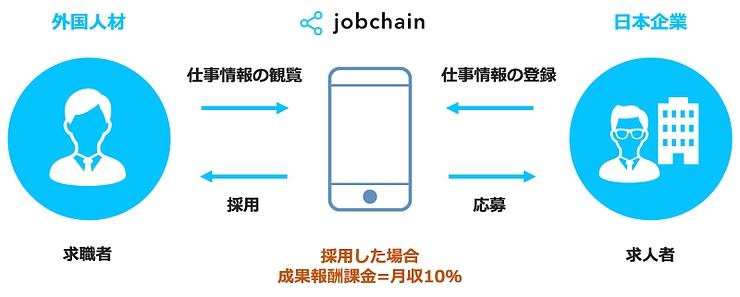 地方・中小企業が外国人材を直接採用できるチャットアプリ「jobchain」、提供開始