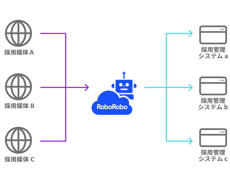 求職者情報自動転記ロボット「RoboRobo リクルーティング」、申込受付を開始