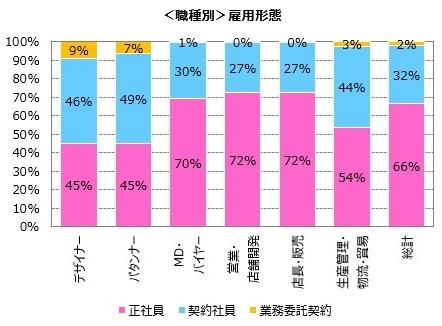 正社員、66%。パーソル、アパレル・ファッション業界の「雇用形態」調査