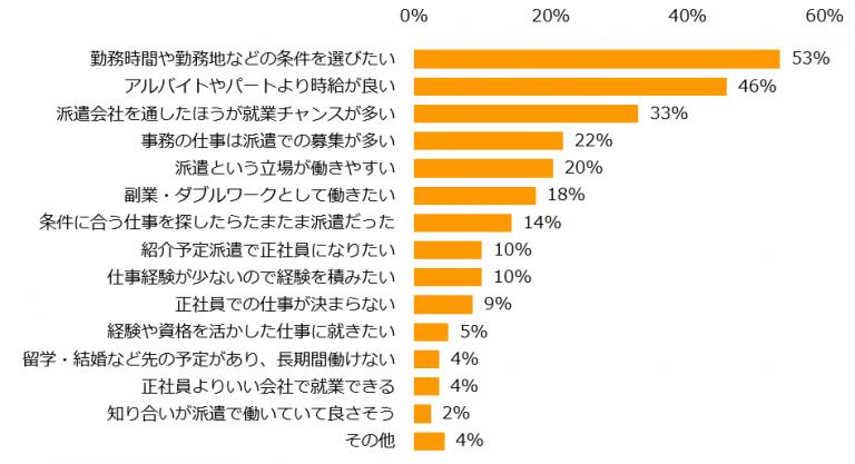 76%が「満足している」。「エン派遣」の「派遣で働く理由」調査