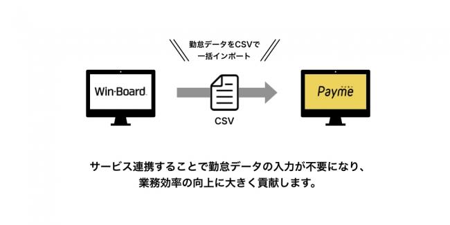 給与即日払い「Payme」、日次決算「Win-Board」と連携を開始