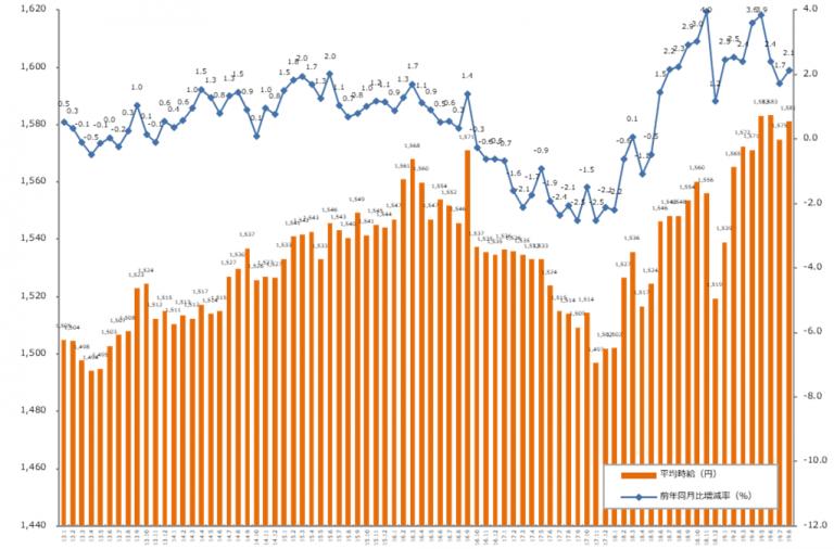 15ヶ月連続で前年同月比プラス。「エン派遣」、2019年8月度の平均時給発表
