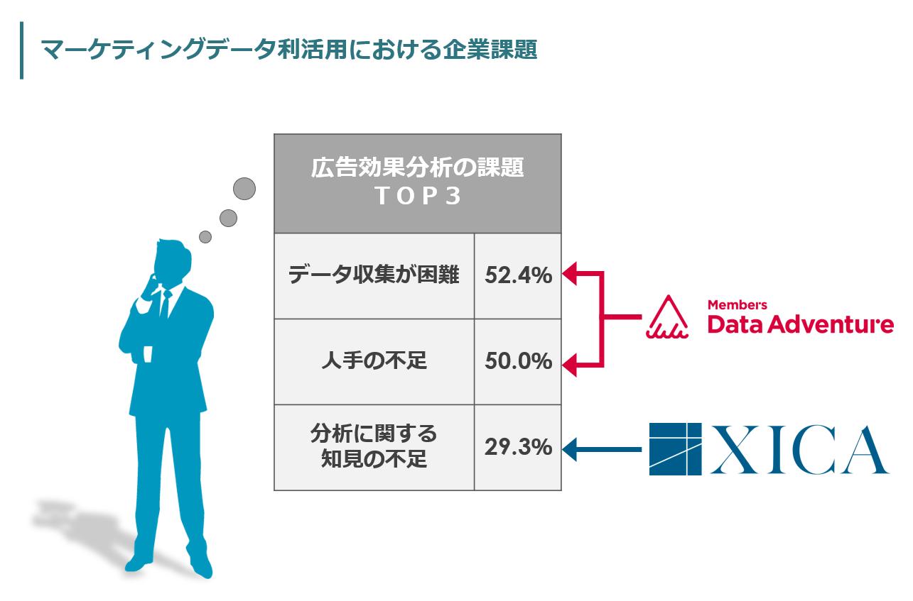 サイカとメンバーズ子会社、データサイエンスに特化した派遣パッケージを提供