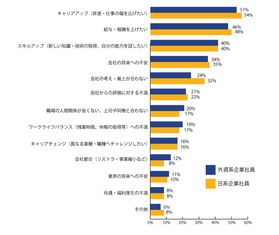 年収800万円以上の「転職のきっかけ」。エンワールド・ジャパン調査