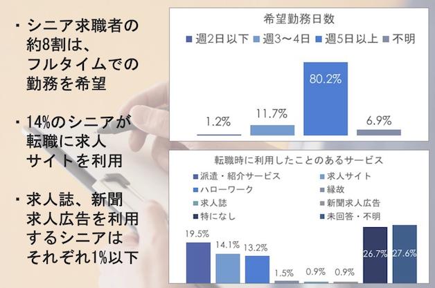 紙媒体利用、0.9%。シニアジョブ「シニアの働き方に関するアンケート調査」