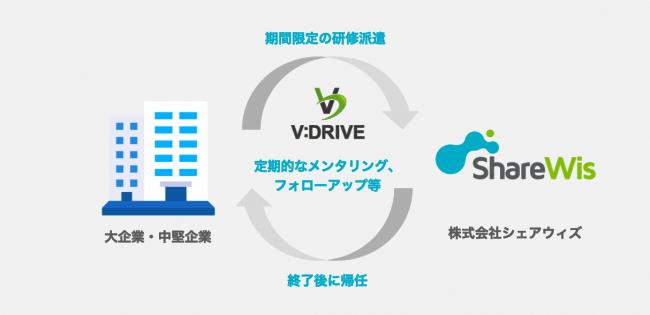 シェアウィズ、大阪市が実施する人材支援プログラム「V:DRIVE」に参画