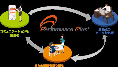 離職を減らす人材システム「Performance Plus」のココテク、会社設立を発表