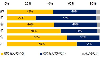 43%が「取り組んでいる」。「エン転職」の「働き方改革」実態調査