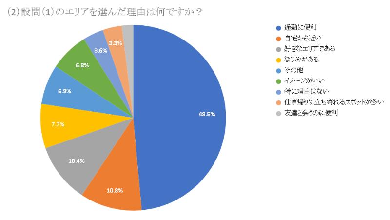 トップは、丸の内・日本橋。MAP、「転職したら働いてみたいエリア」調査