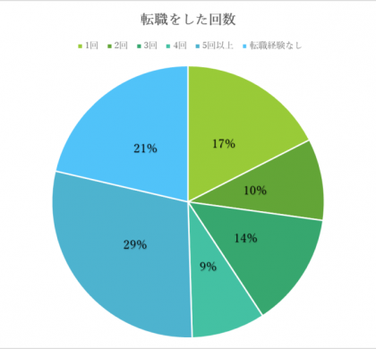 「転職経験あり」79%。「エラビバ」、障がい者の転職状況を調査
