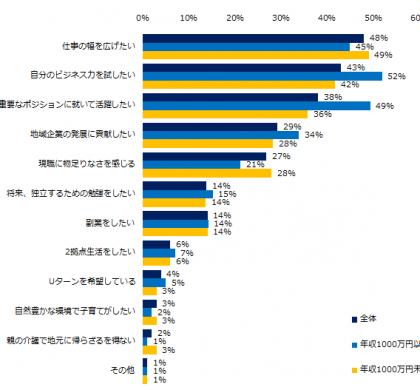 経験者、8%。「ミドルの転職」、「プロ人材」に関するアンケート調査
