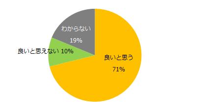 「知らない」、72%。「エン派遣」、「同一労働同一賃金」アンケート調査を実施