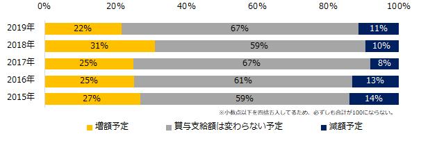 「増額予定」、22%。「人事のミカタ」2019年冬季ポーナス調査