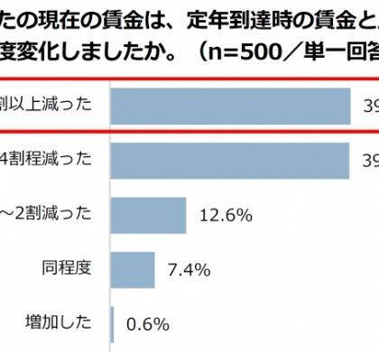 賃金が増えた人、0.6%。マイスター60、再雇用で働く会社員の意識調査