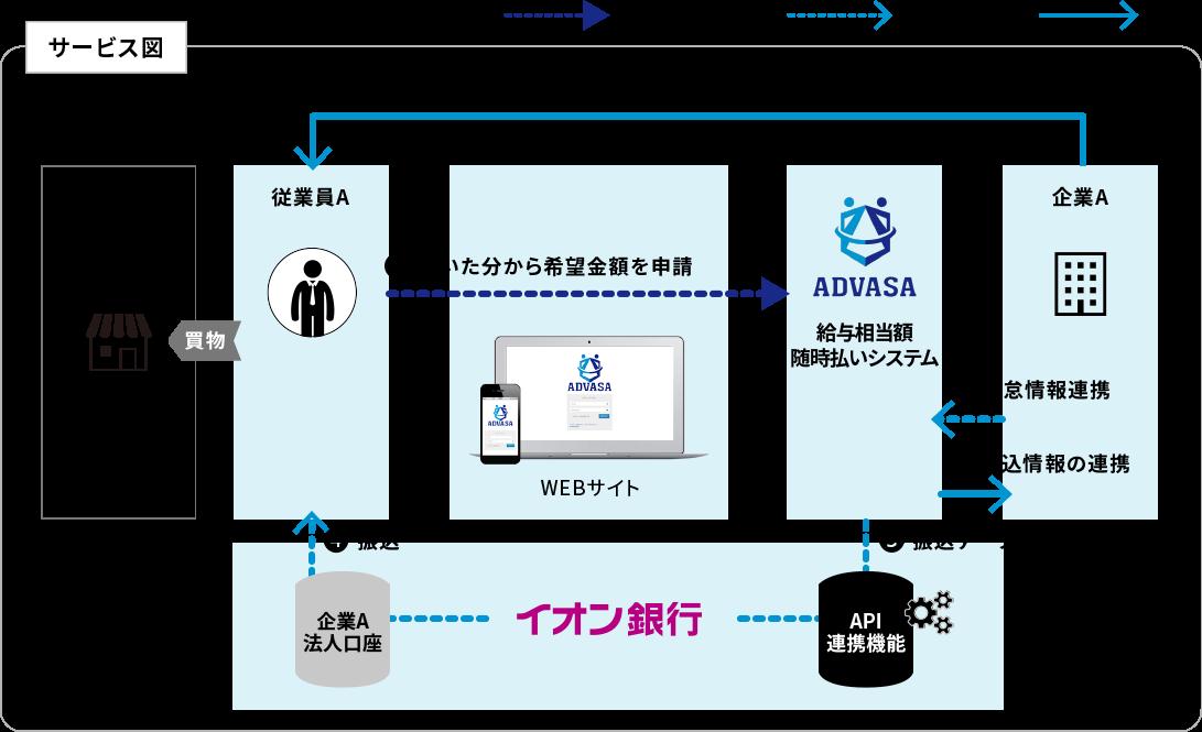 ADVASAの給与相当額随時払いサービス、イオン銀行とAPI連携を開始
