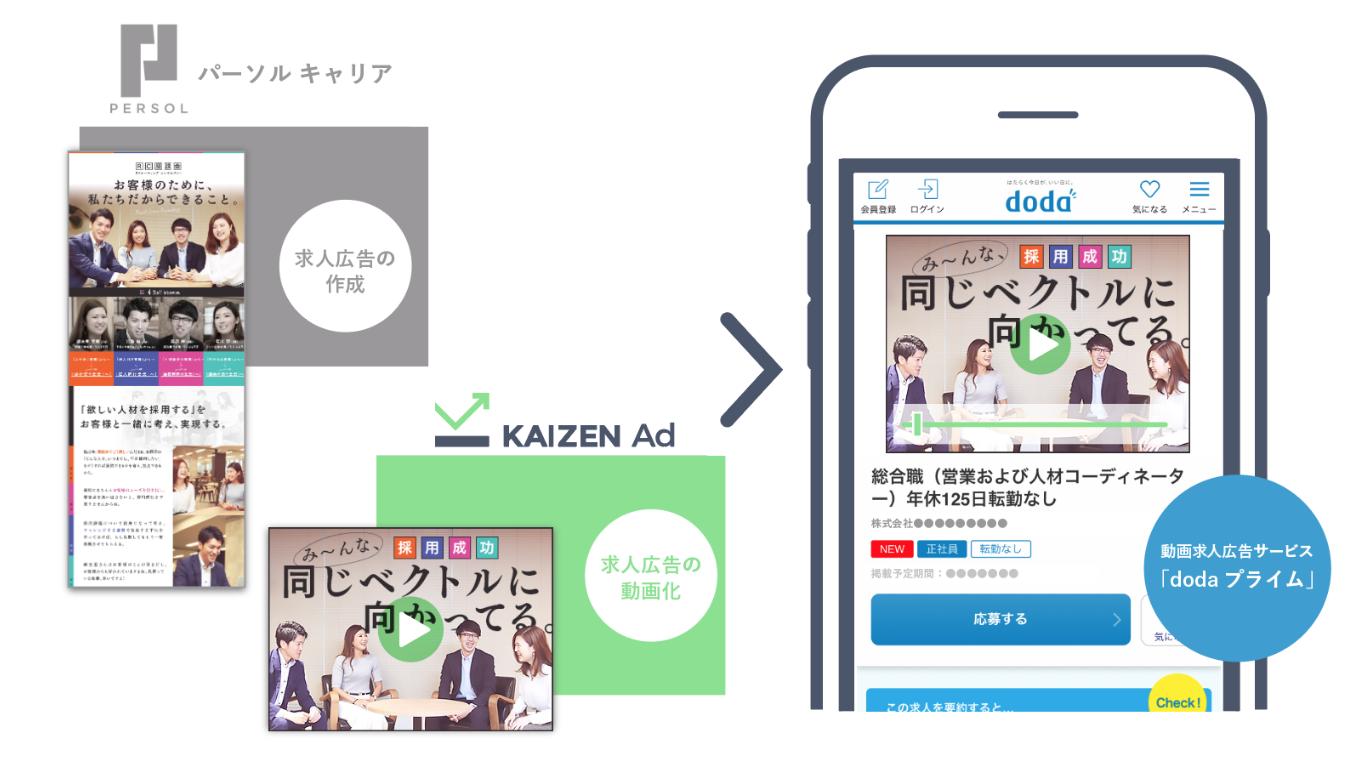 応募率を約130%増加。求人広告動画化サービス「dodaプライム」登場