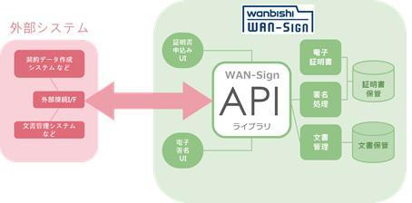 電子契約サービス「WAN-Sign」、人事部門で効率化を実現する機能を追加