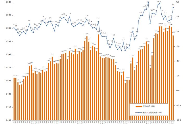 2019年12月の派遣平均時給、1569円。エン・ジャパン「エン派遣」発表