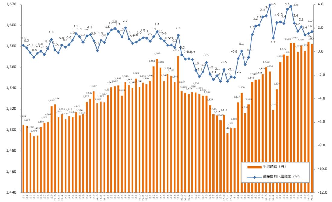 前年同月比、18ヶ月連続プラス。「エン派遣」、2019年11月の派遣平均時給発表