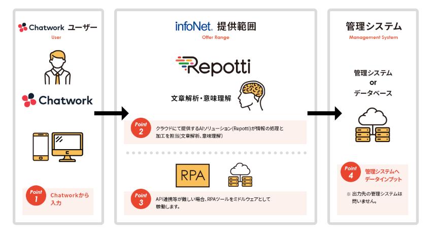 柔軟な働き方を推進。「Chatwork」、音声・テキスト解析AI「Repotti」と連携