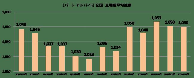 「しゅふJOBパート」、2019年12月における主婦求人の平均時給を発表