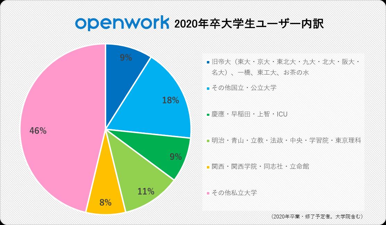 就職・転職リサーチサイト「OpenWork」、2020年卒学生ユーザー数が24.5万人