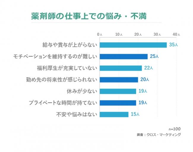 「現在の勤め先で頑張りたい」、12%。薬剤師の仕事・転職に関する調査